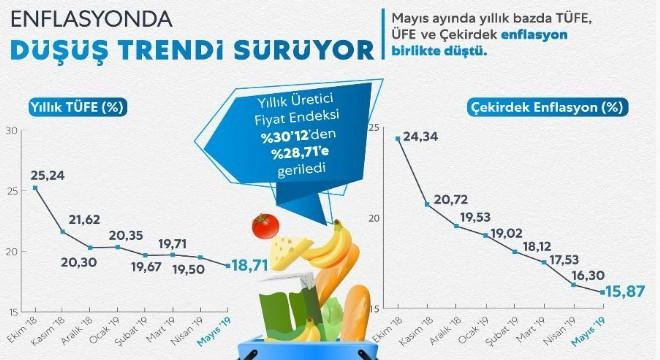 Erzurum Doğu Anadolu Bölgesi illerini kapsayan 4 istatistik alan içinde, aylık ölçekte TÜFE artışının en yüksek çıktığı bölge oldu. Erzurum, Erzincan ve Bayburt illerini kapsayan Erzurum Bölgesinde fiyatlar nisan ayına göre yüzde 1,97 oranında artış gösterdi.