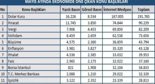 Mayıs ayında en çok konuşulanlar arasında dolar kuru, istihdam, ihracat ve vergi konuları, listenin üst sıralarında yer alan başlıklardı.